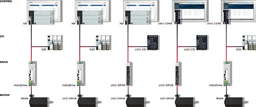 ctrlX AUTOMATION: The most open automation system for all generations (Image source: Bosch Rexroth AG)