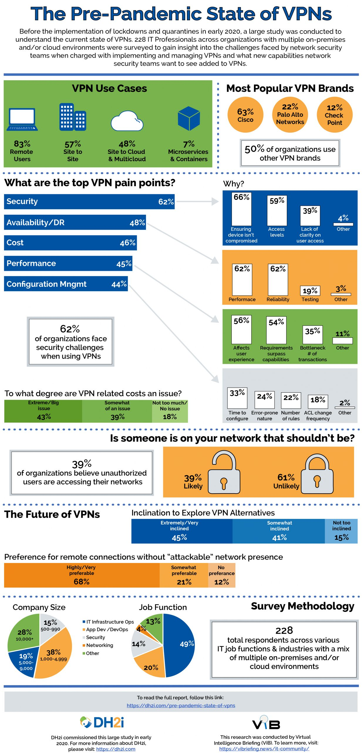 dh2i the pre-pandemic state of vpns infographic