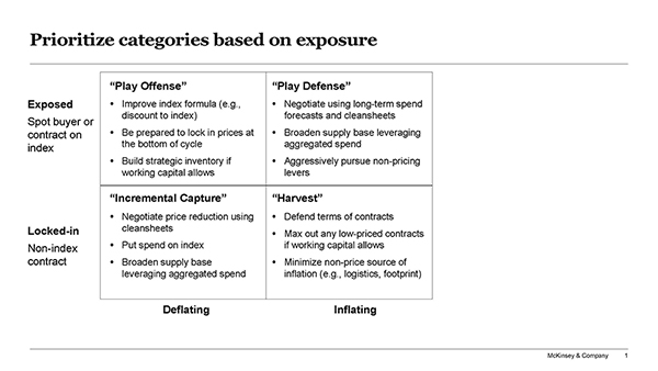 Playing in either a defensive or offensive position can be determined by contract exposure and whether the commodity price is growing or shrinking