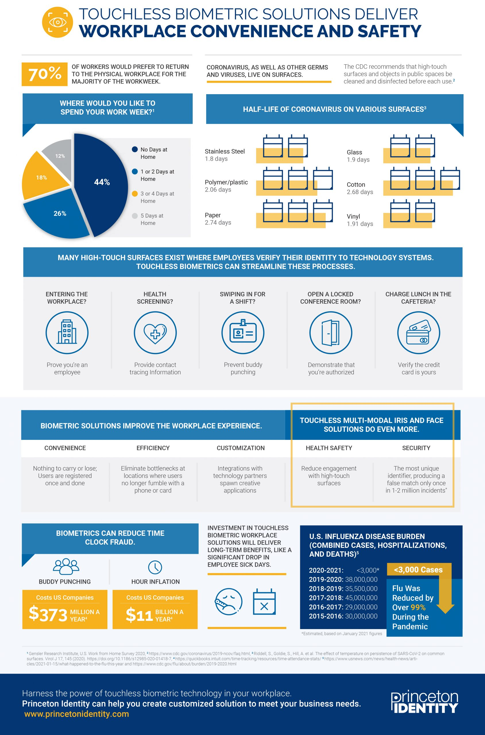 princeton identity infographic touchless biometric solutions deliver workplace safety