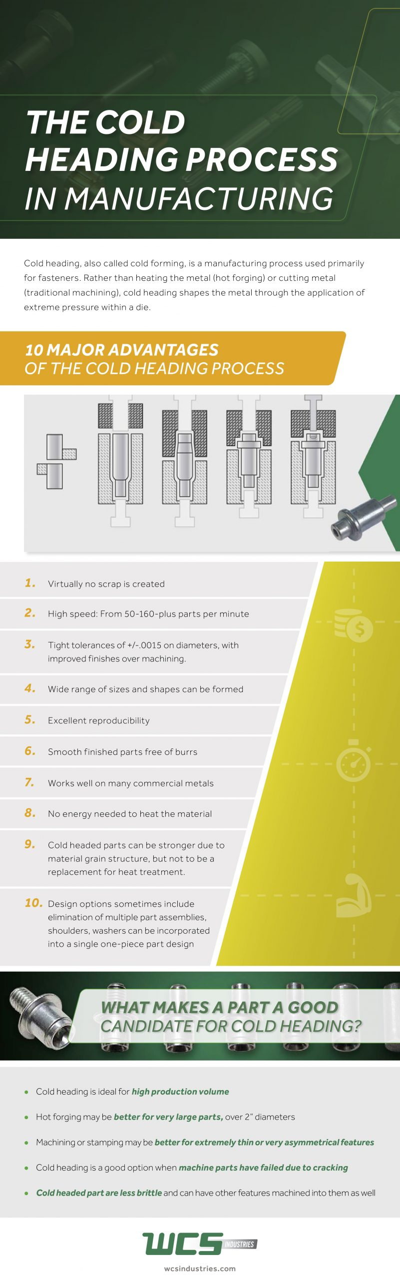cold heading process wcs industries infographic