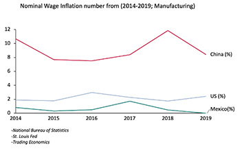 nominal wage inflation number from 2014-2019 manufacturing