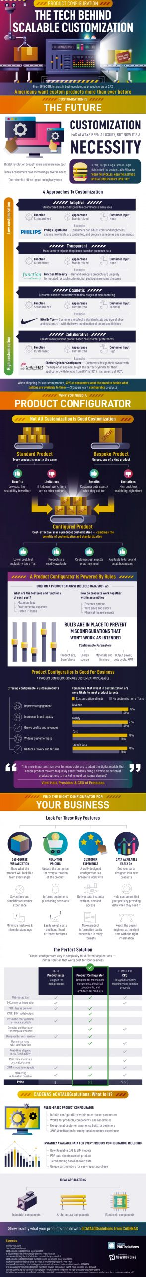 product configuration the tech behind scalable customization infographic