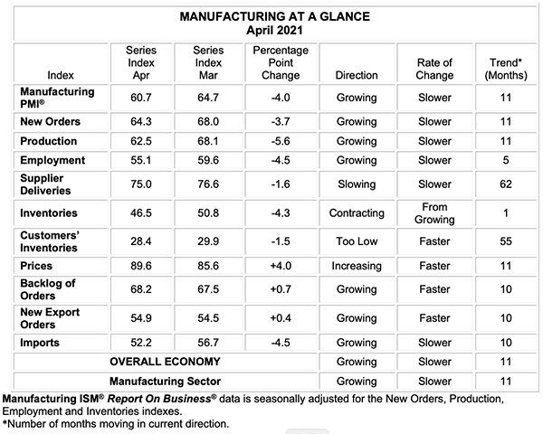 april 2021 manufacturing at a glance