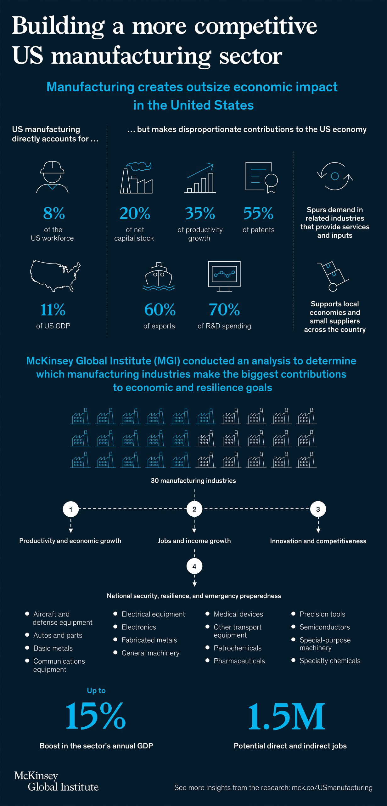 building a more competitive us manufacturing sector infographic