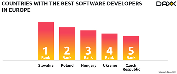 daxx countries with the best software developers