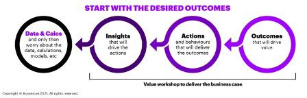 Figure 1 start with the desired outcomes