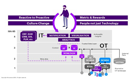 figure 4 reactive to proactive metric & rewards cultre change people not just technology