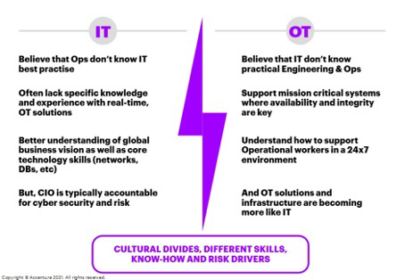 figure 6 cultural divides different skills know-how and risk drivers