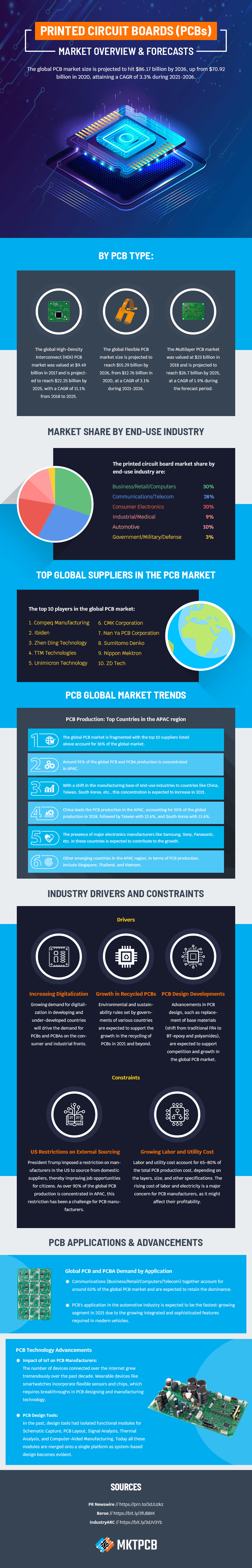 pcb industry statistics trends infographi