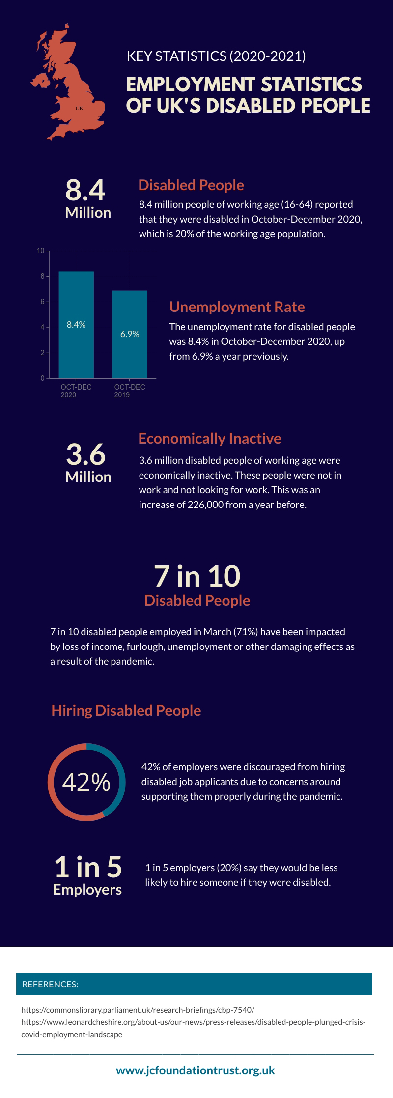 Employment Statistics of UK's Disabled People infographic