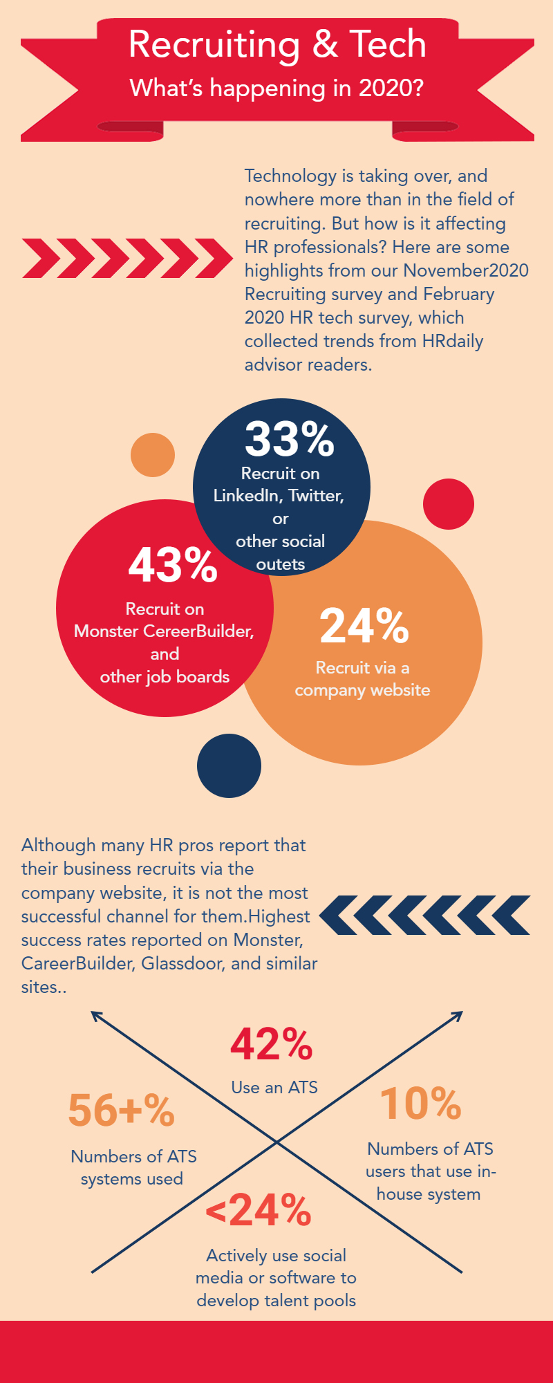 hr recruiting industry infographic