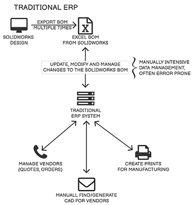 traditional erp system © 2021 COUNTERPART ERP
