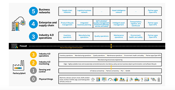 OEMs are collaborating to embed energy and carbon tracking deeply into an organization's information architecture.