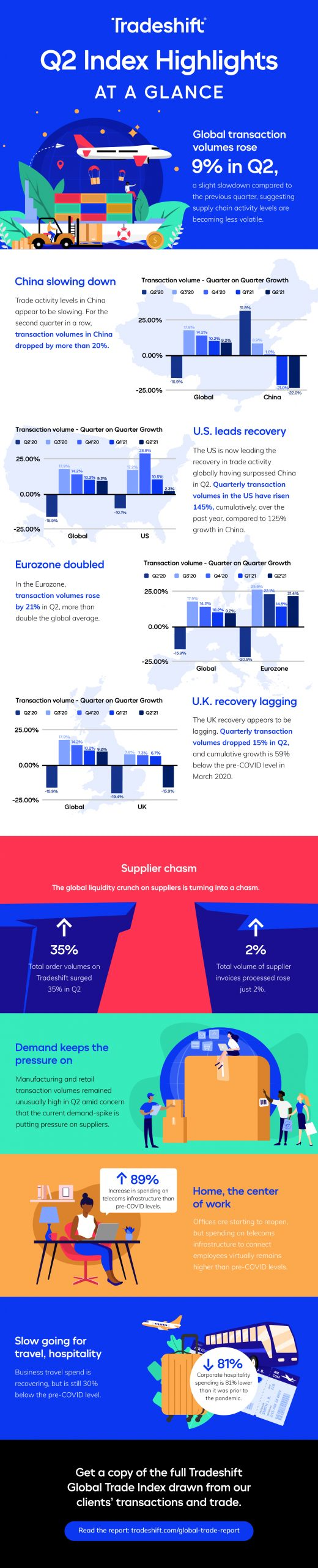 global trade health q2 infographic