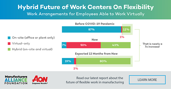 hybrid future of work centers on flexibility infographic