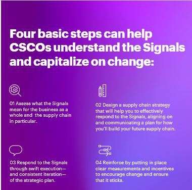 Accenture's Business Futures 2021 report identified signals that are essential to the future success of an organization.
