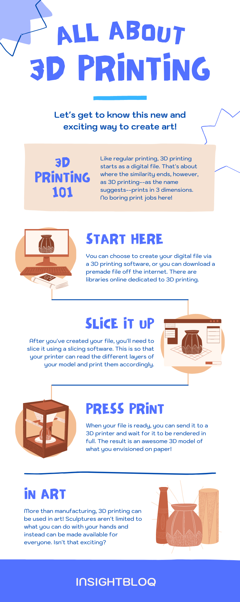 all about 3d printing infographic