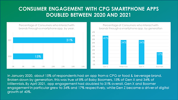Consumer engagement with CPG apps more than doubled from 15% in 2020 to 31% in 2021, with Gen Z leading the pack at 40% engagement.