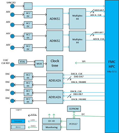 Above, a block diagram of the LXD31K4's architecture.
