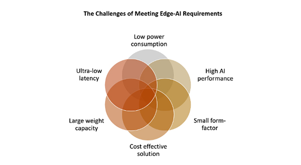 AI processing at the edge requires silicon that can meet demanding requirements for size, performance, and power consumption.