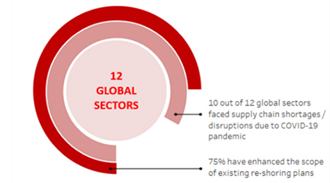 10 out of 12 global sectors faced supply chain disruptions during COVID-19, accelerating re-shoring plans. Source: BofA Global Research