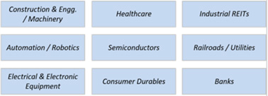 A myriad of sectors are potential beneficiaries from the process of re-shoring. Source: BofA Global Research