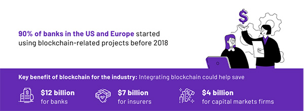 Blockchain can lead to exponential cost savings for the finance industry.