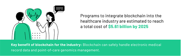 Blockchain has great potential for managing healthcare records and boosting communication.