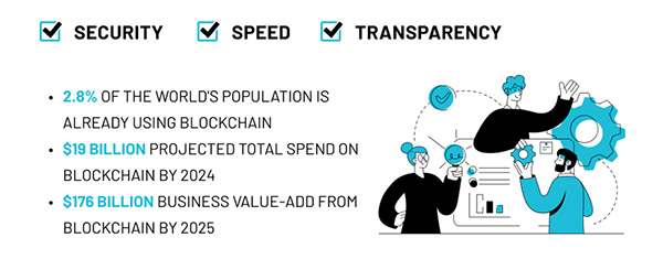 Blockchain provides a rare combination of speed, security, and transparency.