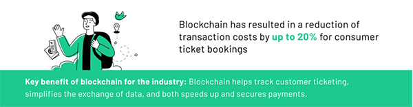 Blockchain simplifies data exchange and speeds up transactions in the travel industry.