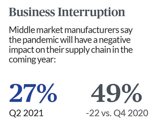 Per Chubb and NCMM data, 27% of middle market manufacturers say COVID-19 will negatively impact their supply chains in the coming year.