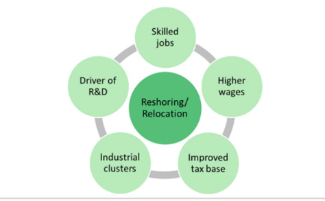 Reshoring has multiplier effects on the economy, including higher wages, greater R&D spend, more tax revenues and the creation of industrial clusters. Source: BofA Global Research