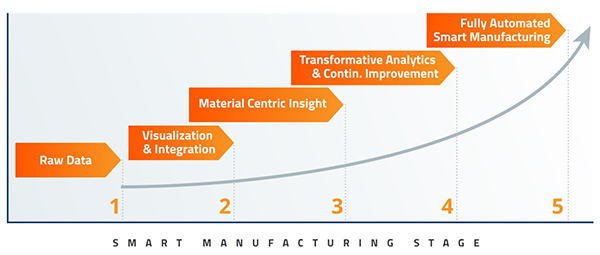 The steps necessary to achieving the manufacturing factory of the future.